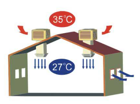 HOW EVAPORATIVE AIR COOLER WORKS