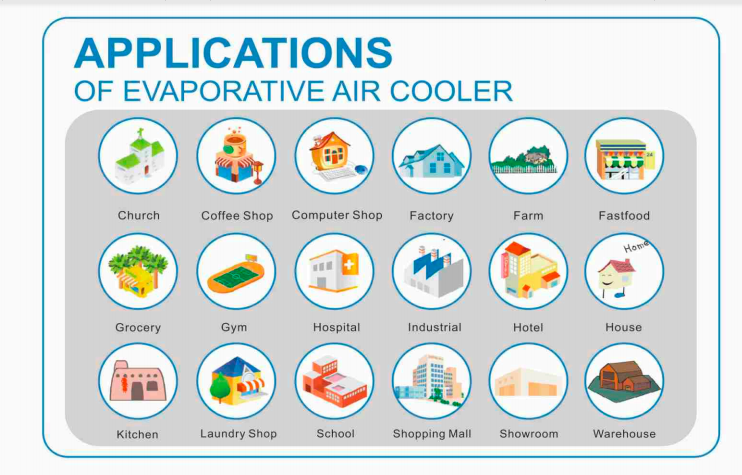 Application of Evaporative Air Cooler
