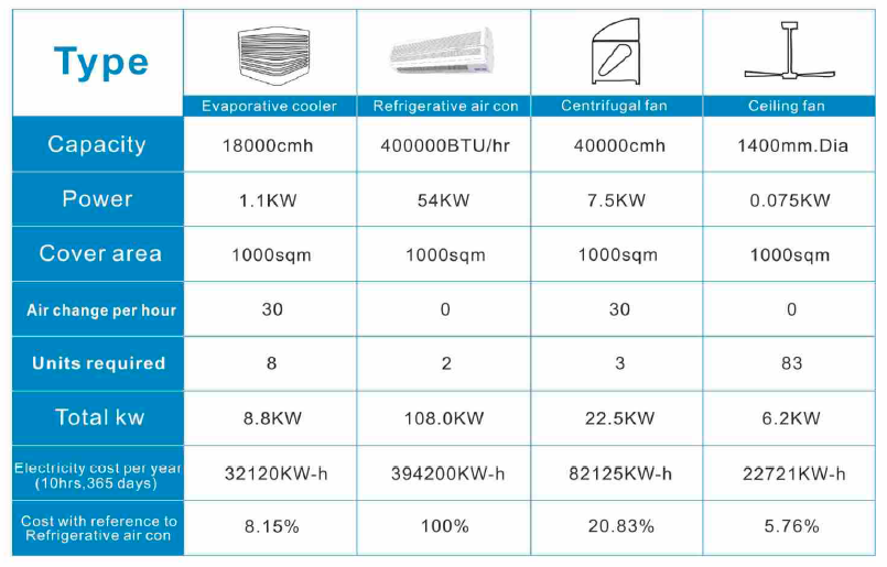 The Differences Between Evaporative Air Coolers & Air Conditioners & Centrifugal Fans & Ceiling fan