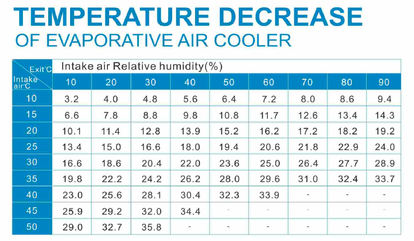 Temperature Decrease of Evaporative Air Cooler